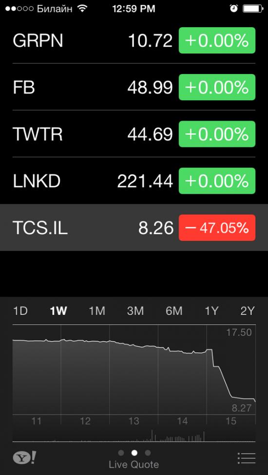 Продавец на доверии - акции ТКС-банк на Лондонской фондовой бирже упали на 40%.