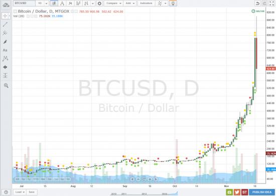 Криптовалюта Bitcoin завоевывает мир