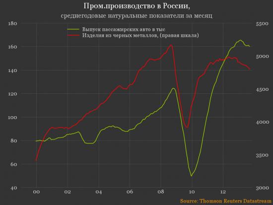 Тенденции в российской экономике