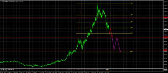 Золото - пора увидеть выражения лиц инвесторов при цене золота - 1033 долларов