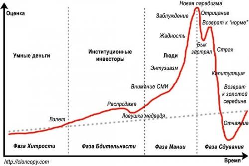 Психология фондового рынка