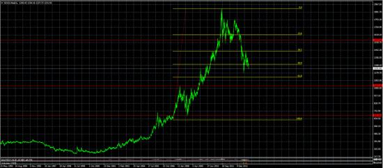 Золото — пора увидеть выражения лиц инвесторов при цене золота — 1033 и их слёзы при цене на инструмент для «сбережений» на уровне 650 долларов за унцию.