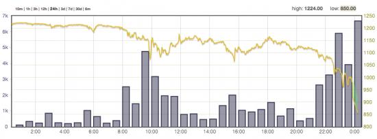 Утка о взломе биткоина обвалила его курс на сотни долларов