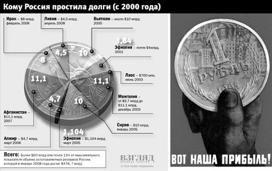 Долговой вопрос: кому и сколько простила Россия, а также кто простил долги России...