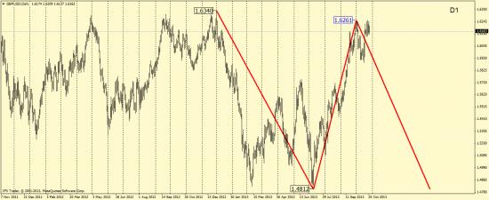 GBP\USD