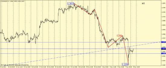 Волновой анализ EUR/USD