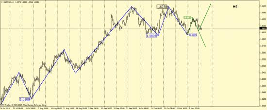 Волновой анализ GBP/USD