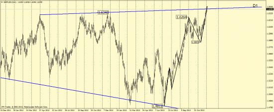 Волновой анализ EUR/USD и GBP/USD