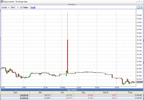 Ситуация доллар-рубль