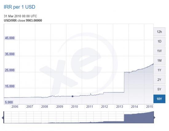 Иранский реал и беларуский рубль. Два брата диктаторских акробата.
