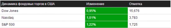 Отбор на 19.09.2013 – NYSE/NASDAQ