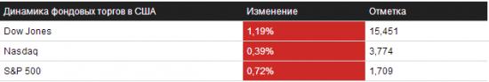 Отбор на 23.09.2013 – NYSE/NASDAQ