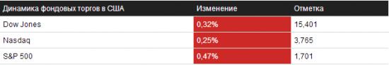 Отбор на 24.09.2013 – NYSE/NASDAQ