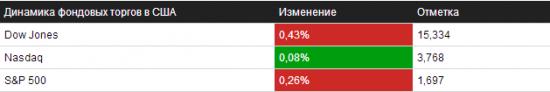 Отбор на 25.09.2013 – NYSE/NASDAQ