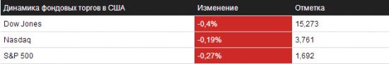 Отбор на 26.09.2013 – NYSE/NASDAQ