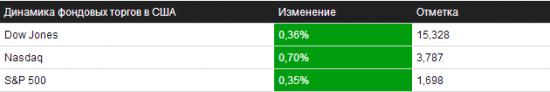 Отбор на 27.09.2013 – NYSE/NASDAQ