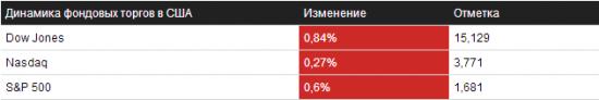 Обзор на 01.10.2013 – NYSE/NASDAQ