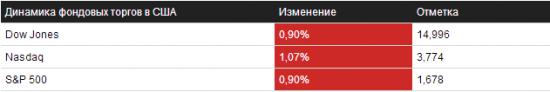 Обзор на 04.10.2013 – NYSE/NASDAQ