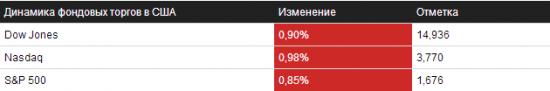 Обзор на 08.10.2013 – NYSE/NASDAQ