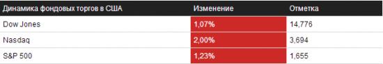 Обзор на 09.10.2013 – NYSE/NASDAQ