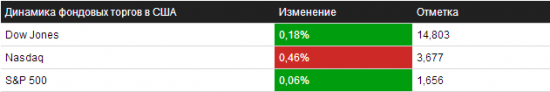 Обзор на 10.10.2013 – NYSE/NASDAQ