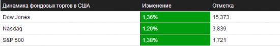 Обзор на 17.10.2013 – NYSE/NASDAQ