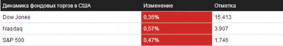 Обзор на 24.10.2013 – NYSE/NASDAQ