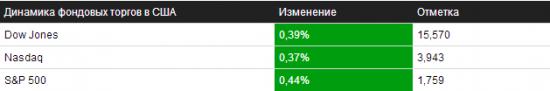 Обзор на 28.10.2013 – NYSE/NASDAQ