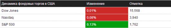 Обзор на 29.10.2013 – NYSE/NASDAQ