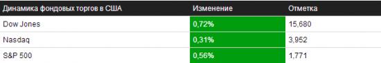 Обзор на 30.10.2013 – NYSE/NASDAQ