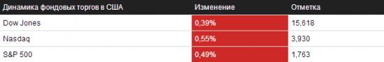 Обзор на 31.10.2013 – NYSE/NASDAQ