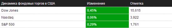 Обзор на 04.11.2013 – NYSE/NASDAQ