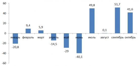 Расширение баланса ФРС