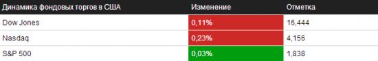 Обзор на 10.01.2014 – NYSE/NASDAQ
