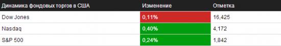 Обзор на 13.01.2014 – NYSE/NASDAQ