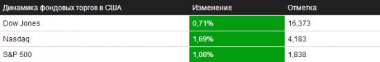 Обзор на 15.01.2014 – NYSE/NASDAQ