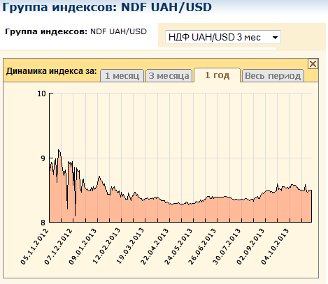 ndf uah/usd