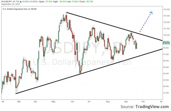 Хорошая возможность на долларе к японской йене