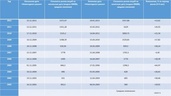 Статистика новогодних ралли 2002-2012