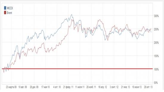 Инвестиции в нефтяные компании РФ. Фундаментальные факторы.