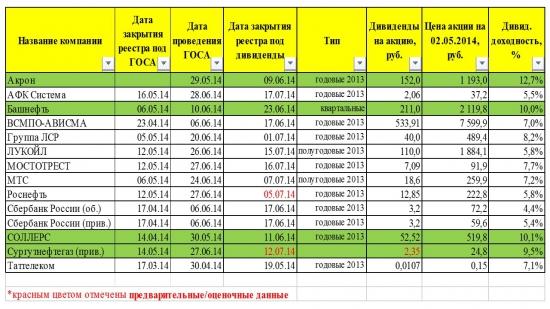 Дивидендные отсечки, доходность 2014