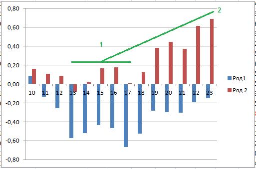 Исследование стратегии, покупка стрэдла. Внутридневный срез волатильности.