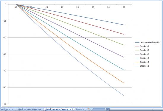Исследование стратегии, покупка стрэдла. Временные характеристики опциона, зависимость скорости распада от страйка.