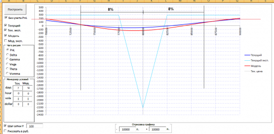 Тест простых опционных конструкций. Стратегия 2