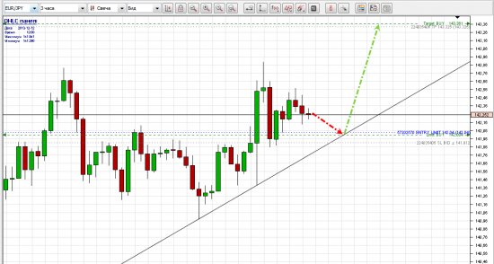 Прогноз EUR/JPY