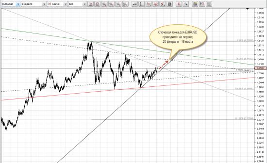 Прогноз EUR/USD на следущий год