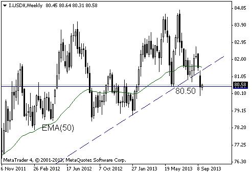 EUR/USD: 1.37 - риск,  с которым приходиться считаться.