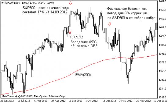 S&P500: год спустя или deja vu