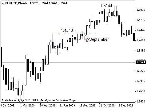 EUR/USD: сентябрь имеет значение
