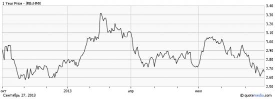 Понижательные риски на рынке нефти в октябре-ноябре